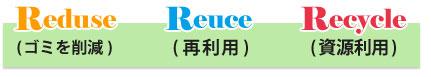 リユース・リデュース・リサイクル(3R)